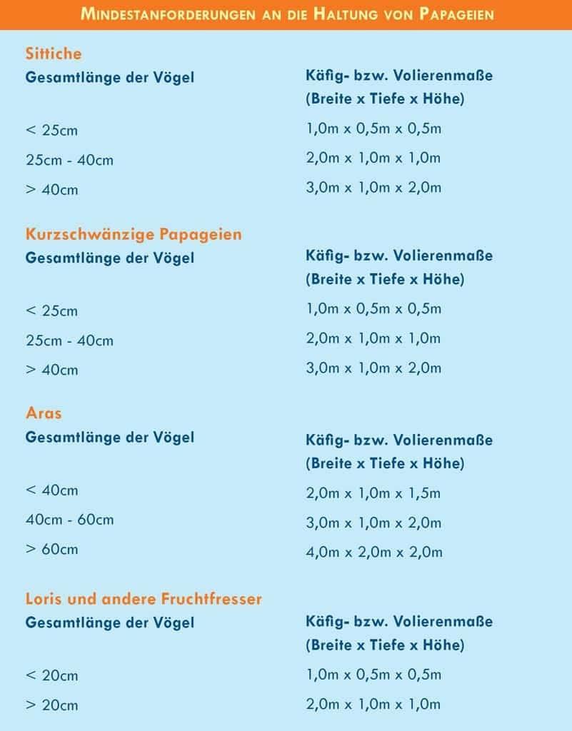 Die Vogelschule für Papageien & Sittiche | Papagei & Sittich | Sittich & Papageienkäfige Mindestgrößen