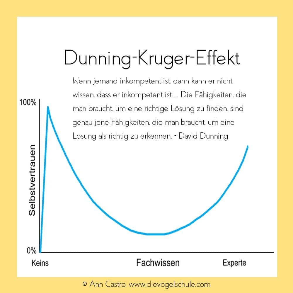 Dunning-Kruger-Effekt - Grafik & Zitat